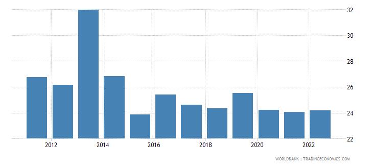 uganda gross capital formation percent of gdp wb data