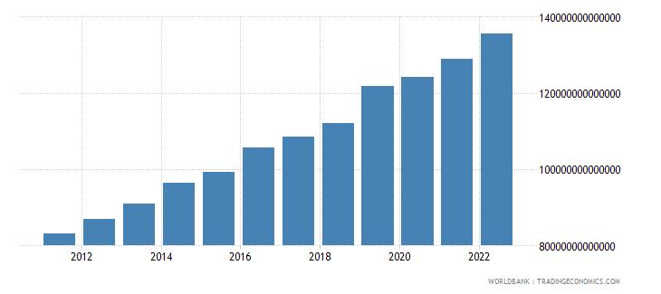 uganda gross domestic income constant lcu wb data