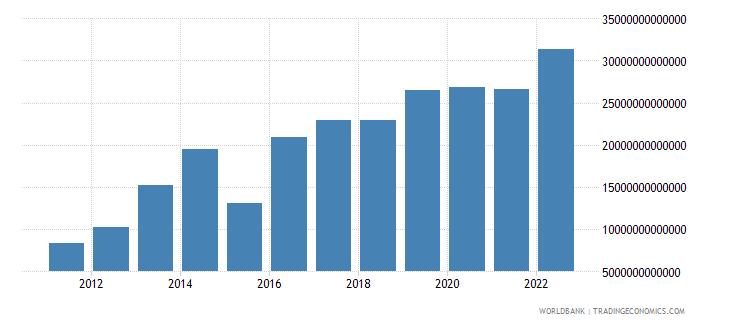 uganda gross domestic savings current lcu wb data