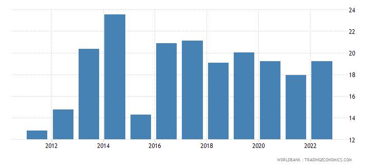 uganda gross domestic savings percent of gdp wb data
