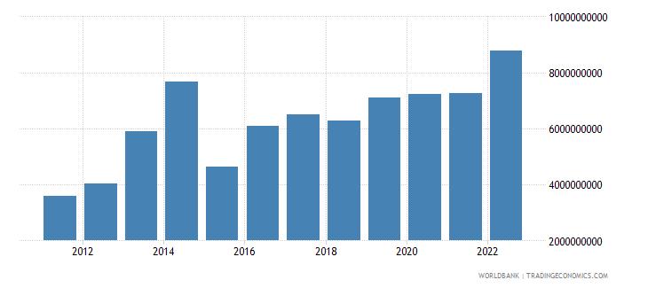 uganda gross domestic savings us dollar wb data