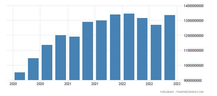 uganda gross ext debt pos  general government long term all instruments usd wb data