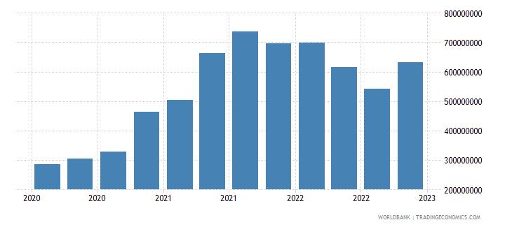 uganda gross ext debt pos  general government long term debt securities usd wb data