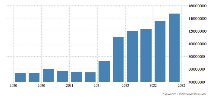uganda gross ext debt pos  other sectors long term all instruments usd wb data