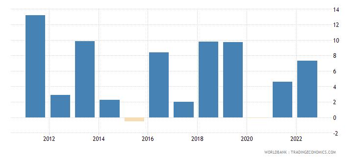 uganda gross fixed capital formation annual percent growth wb data