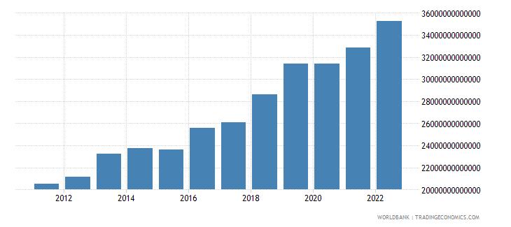 uganda gross fixed capital formation constant lcu wb data
