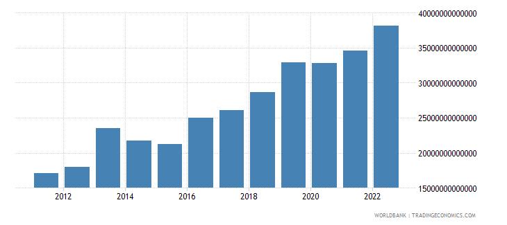 uganda gross fixed capital formation current lcu wb data