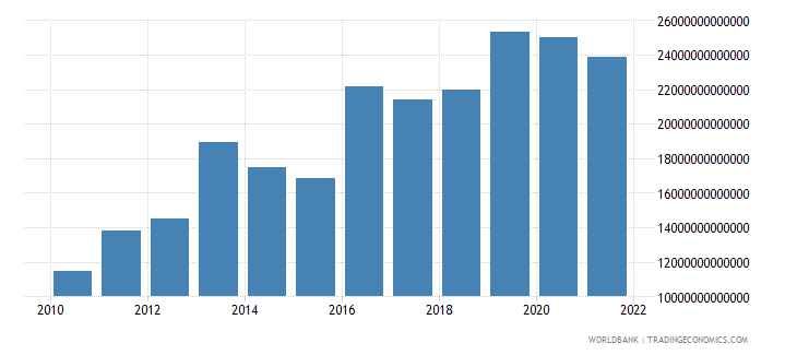 uganda gross fixed capital formation private sector current lcu wb data