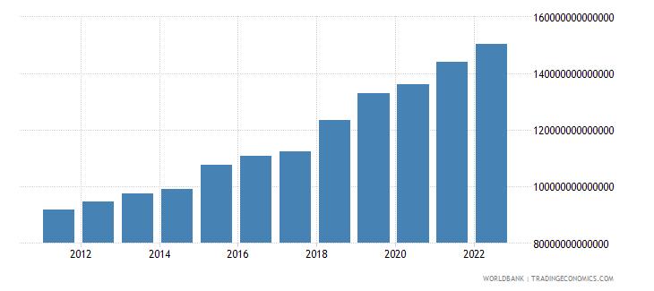 uganda gross national expenditure constant lcu wb data