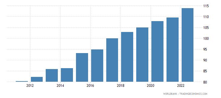 uganda gross national expenditure deflator base year varies by country wb data