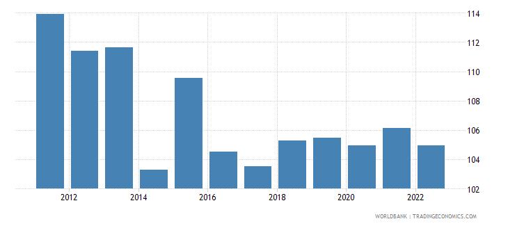 uganda gross national expenditure percent of gdp wb data