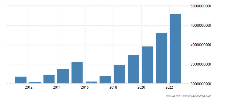 uganda gross national expenditure us dollar wb data