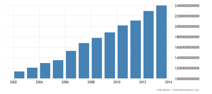uganda gross national income constant lcu wb data
