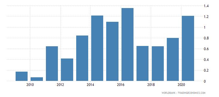 uganda gross portfolio debt liabilities to gdp percent wb data