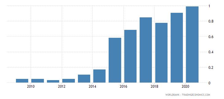 uganda gross portfolio equity assets to gdp percent wb data