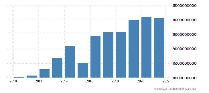 uganda gross savings current lcu wb data