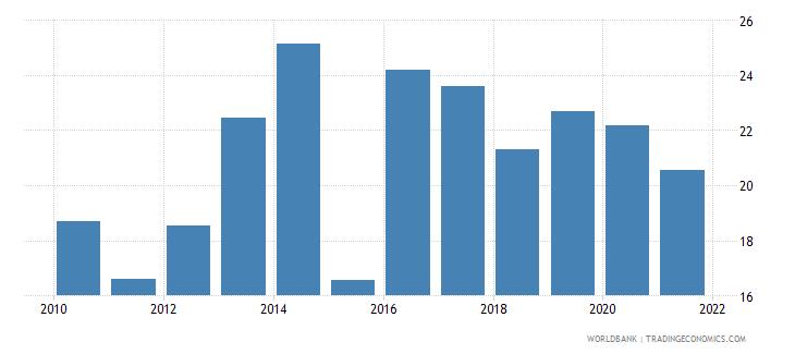 uganda gross savings percent of gdp wb data