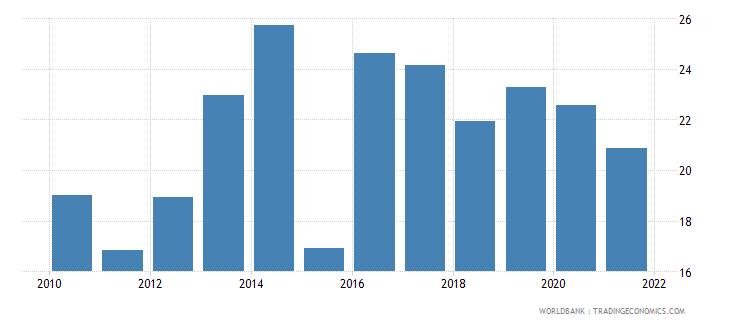 uganda gross savings percent of gni wb data