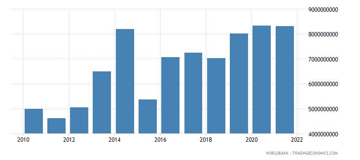 uganda gross savings us dollar wb data