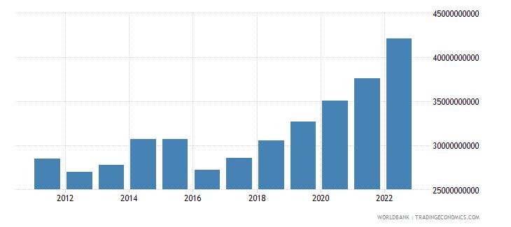 uganda gross value added at factor cost us dollar wb data