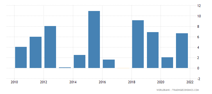 uganda household final consumption expenditure annual percent growth wb data
