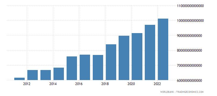 uganda household final consumption expenditure constant lcu wb data