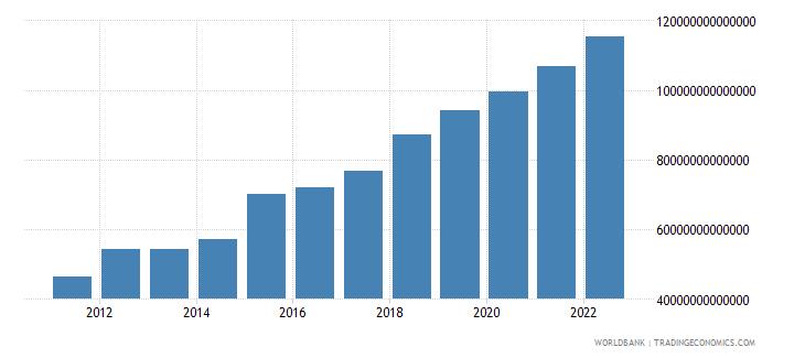 uganda household final consumption expenditure current lcu wb data