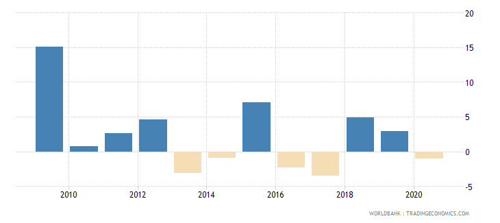 uganda household final consumption expenditure per capita growth annual percent wb data