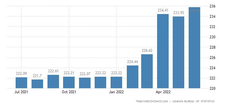 Uganda Residential Property Price Index