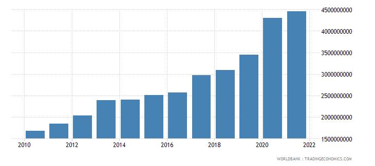 uganda ibrd loans and ida credits dod us dollar wb data