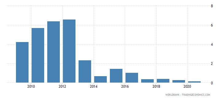 uganda ict goods exports percent of total goods exports wb data