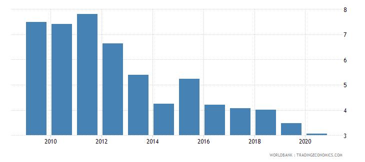 uganda ict goods imports percent total goods imports wb data