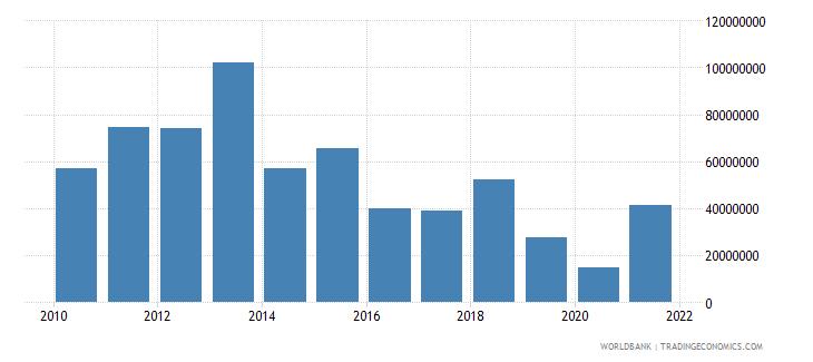 uganda ict service exports bop us dollar wb data