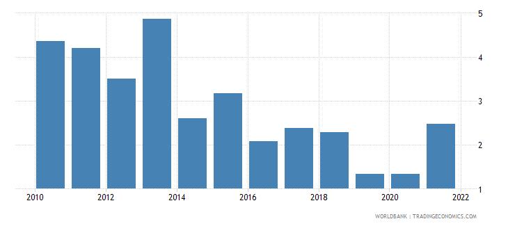uganda ict service exports percent of service exports bop wb data