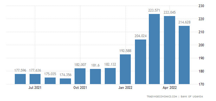 Uganda Import Prices