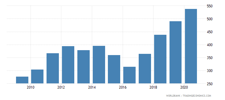 uganda import value index 2000  100 wb data