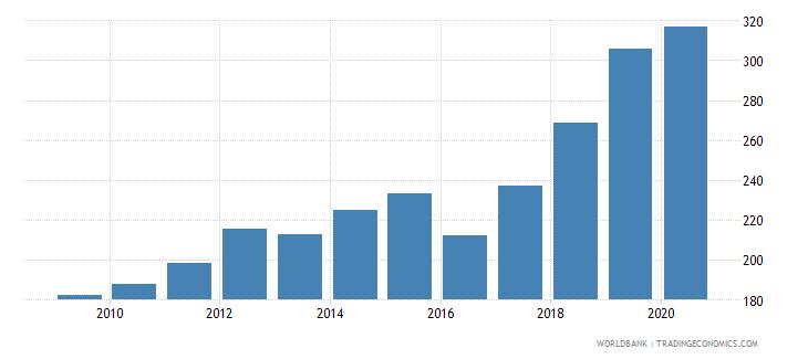 uganda import volume index 2000  100 wb data