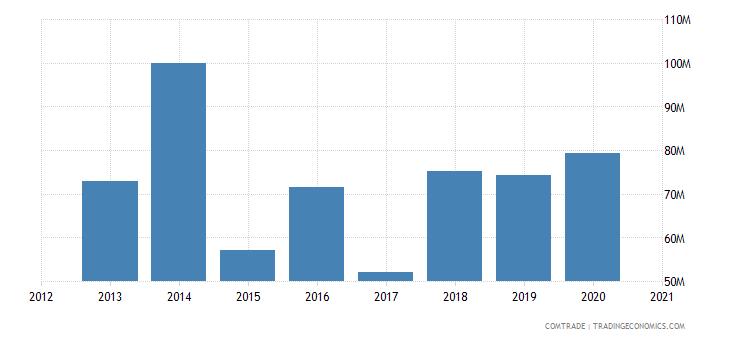 uganda imports articles iron steel