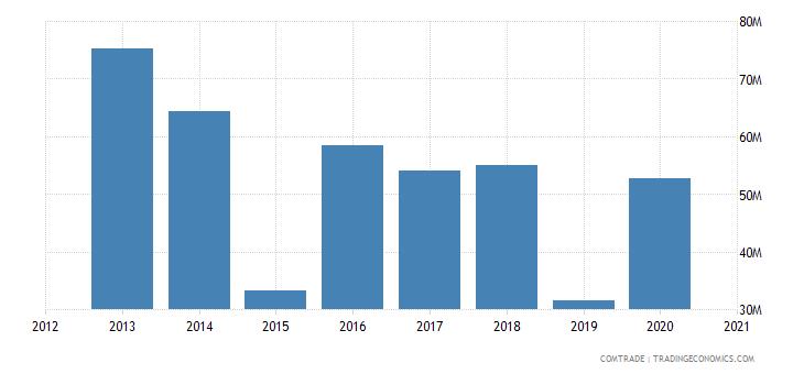 uganda imports belgium