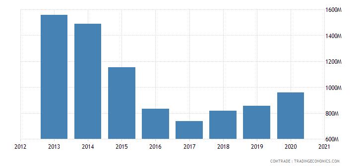 uganda imports india