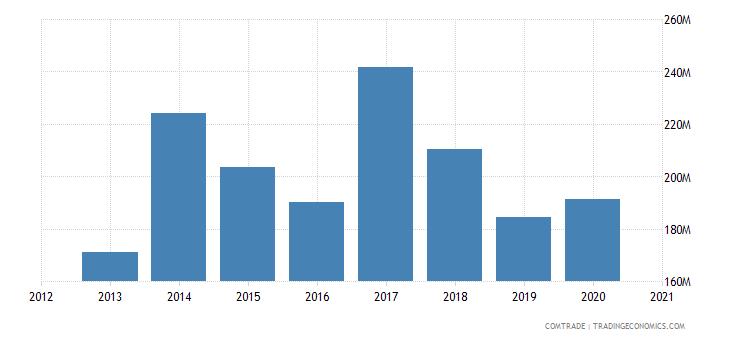 uganda imports indonesia