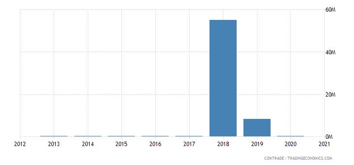 uganda imports mali