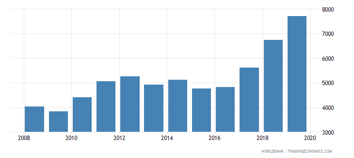 uganda imports merchandise customs current us$ millions seas adj  wb data