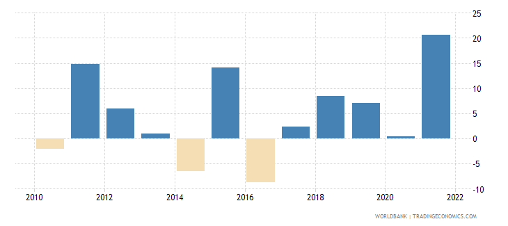 uganda imports of goods and services annual percent growth wb data