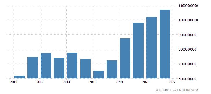 uganda imports of goods and services bop us dollar wb data