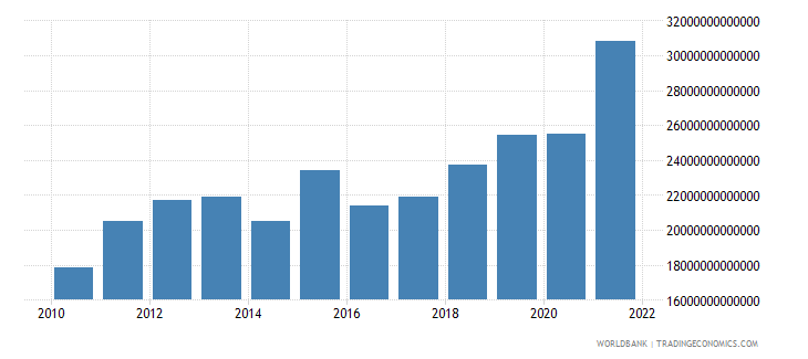 uganda imports of goods and services constant lcu wb data