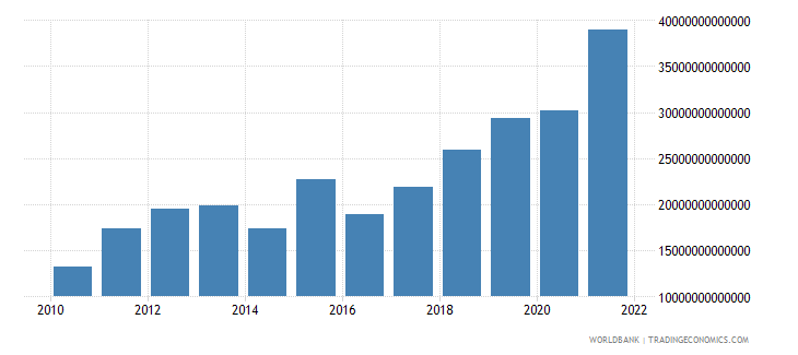uganda imports of goods and services current lcu wb data