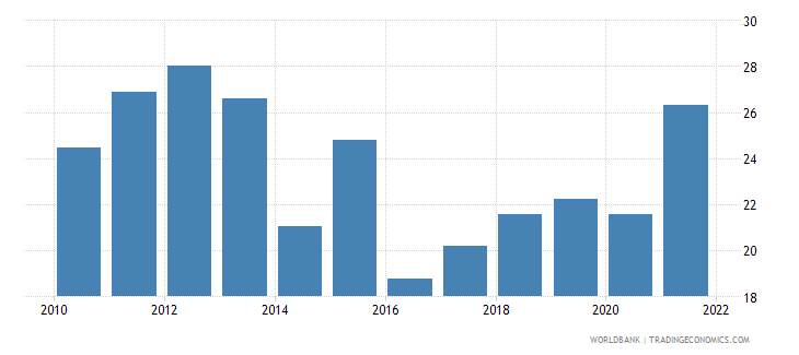 uganda imports of goods and services percent of gdp wb data