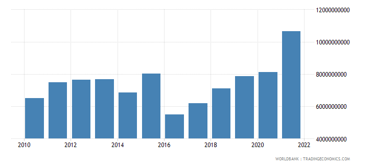 uganda imports of goods and services us dollar wb data