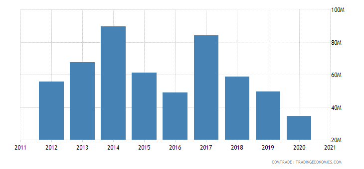 uganda imports pakistan